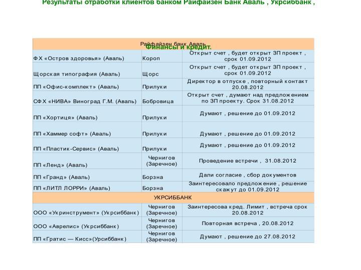 Результаты отработки клиентов банком Райфайзен Банк Аваль , Укрсиббанк , Финансы и кредит.