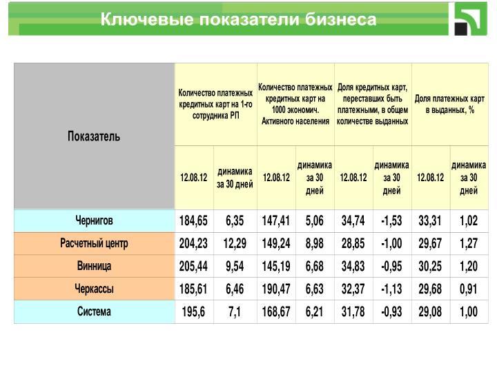 Ключевые показатели бизнеса