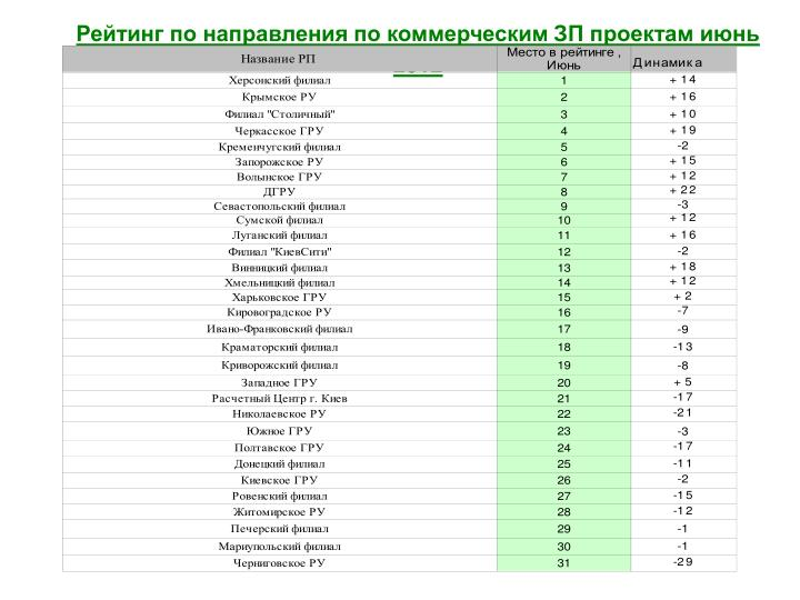 Рейтинг по направления по коммерческим ЗП проектам июнь 2012