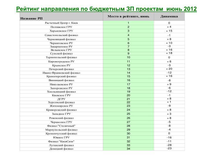 Рейтинг направления по бюджетным ЗП проектам  июнь 2012