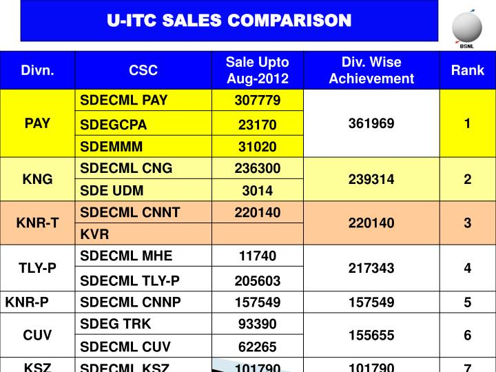 sales comparison In sales comparison approach unit of comparison used when all the sales are quite similar to the property being appraised term physical units of comparison.