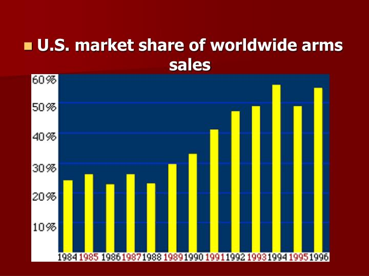 U.S. market share of worldwide arms sales