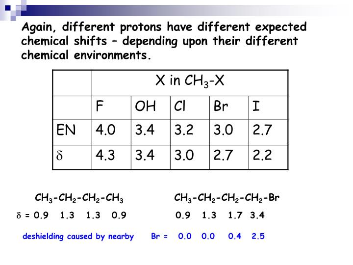 Again, different protons have different expected chemical shifts – depending upon their different chemical environments.