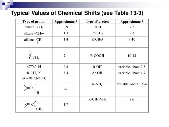 Typical Values of Chemical Shifts (see Table 13-3)