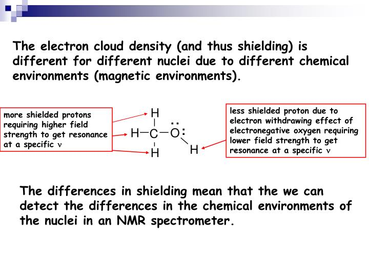 The electron cloud density (and thus shielding) is different for different nuclei due to different chemical environments (magnetic environments).