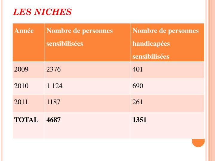 Les Niches
