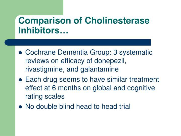 Comparison of Cholinesterase Inhibitors…