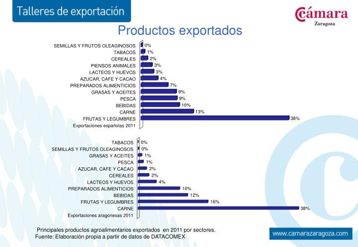 Productos exportados