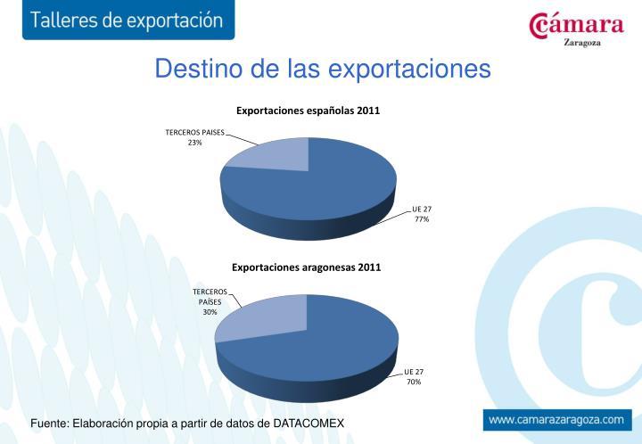 Destino de las exportaciones