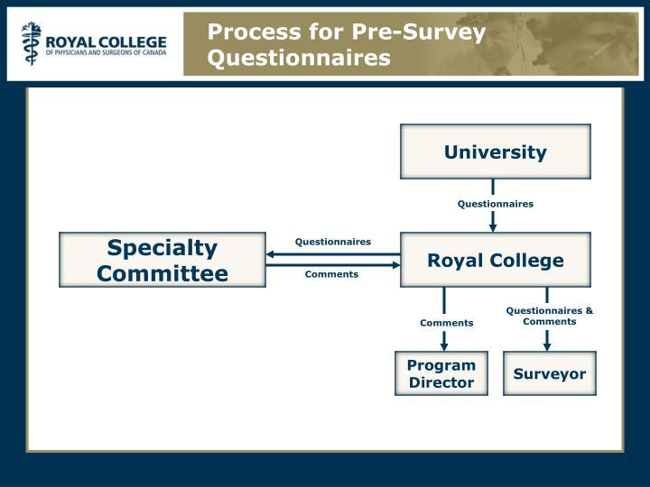 Process for Pre-Survey Questionnaires
