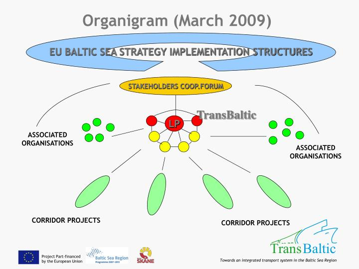 EU BALTIC SEA STRATEGY IMPLEMENTATION STRUCTURES