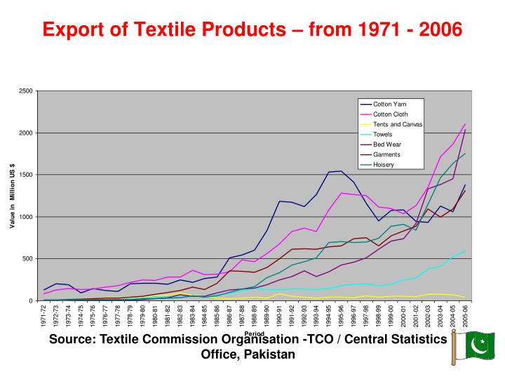 Export of Textile Products – from 1971 - 2006