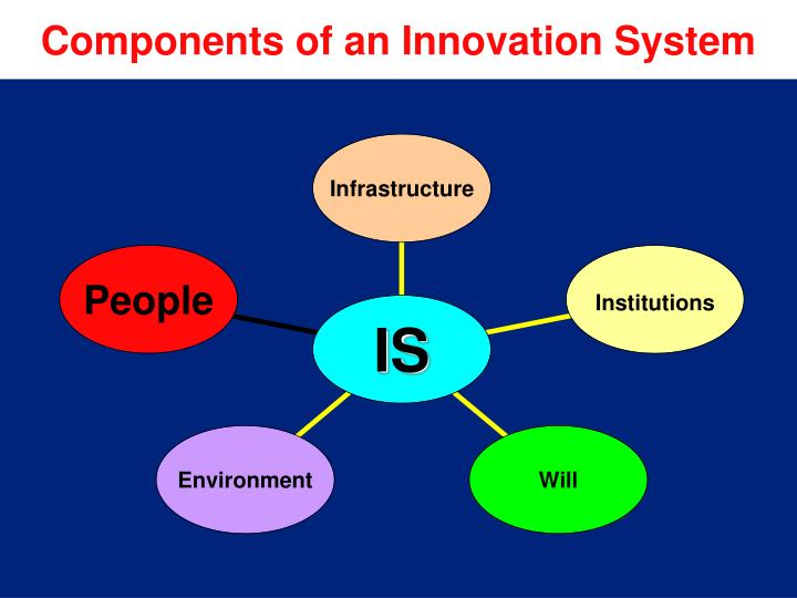 Components of an Innovation System