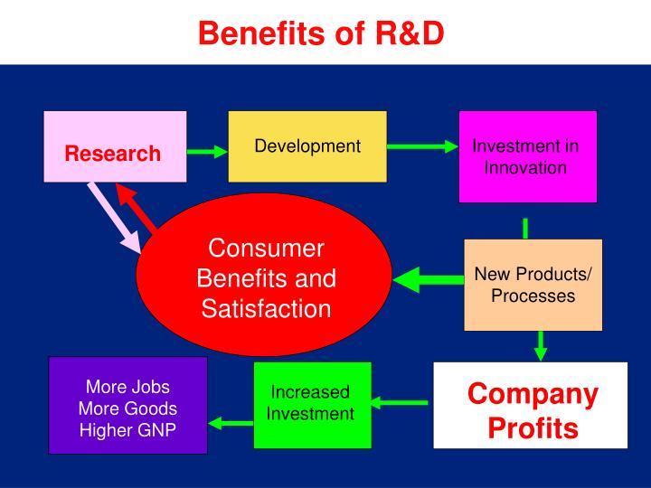 Benefits of R&D