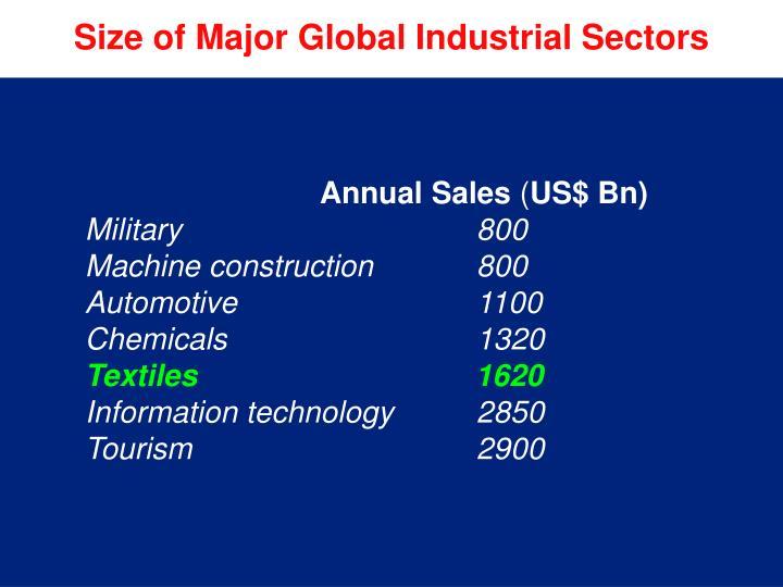 Size of Major Global Industrial Sectors