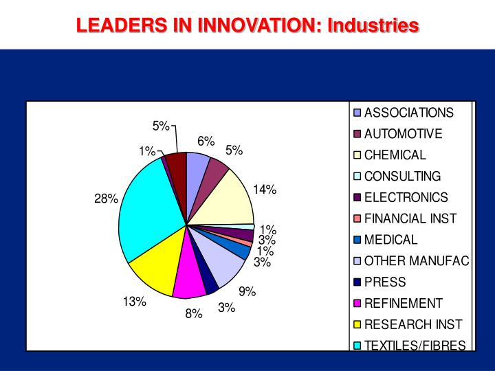 LEADERS IN TEXTILE INNOVATION: Industries