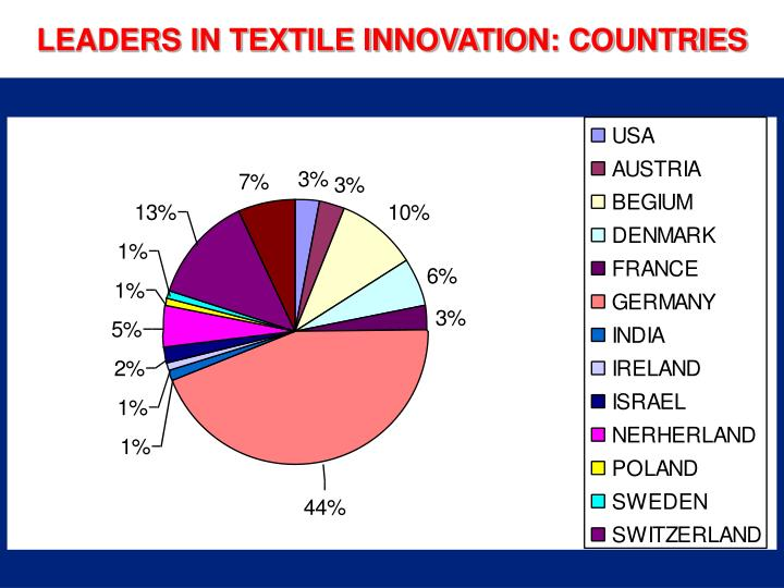 LEADERS IN TEXTILE INNOVATION: COUNTRIES