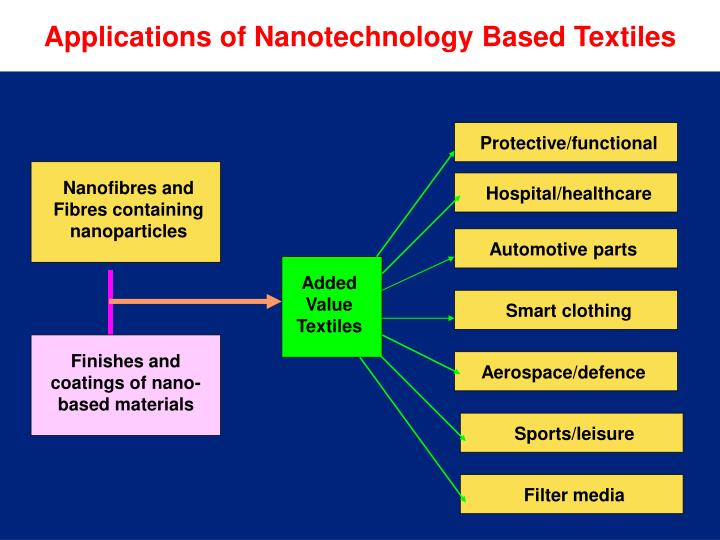 Applications of Nanotechnology Based Textiles