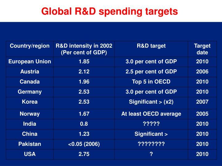 Global R&D spending targets