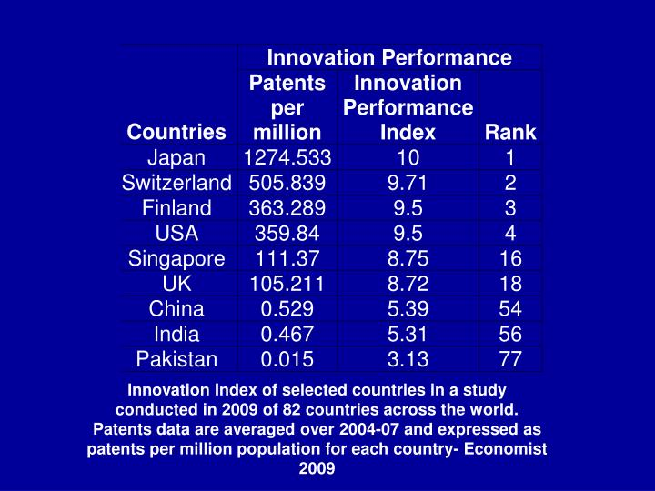 Innovation Index of selected countries in a study conducted in 2009 of 82 countries across the world. Patents data are averaged over 2004-07 and expressed as patents per million population for each country- Economist 2009
