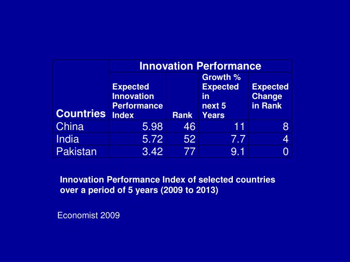 Innovation Performance Index of selected countries over a period of 5 years (2009 to 2013)