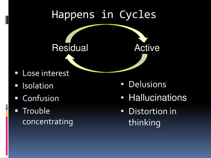 Happens in Cycles