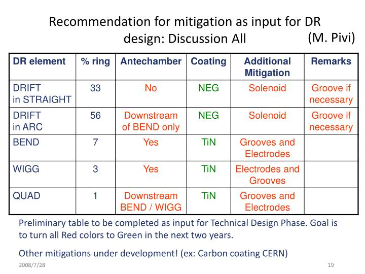 Recommendation for mitigation as input for DR design: Discussion All