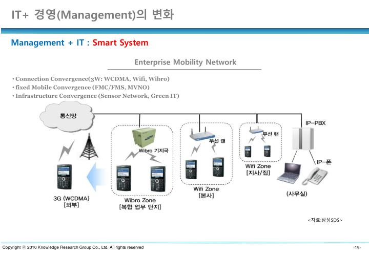 Enterprise Mobility Network