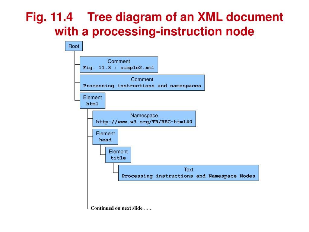 PPT - XML Path Language (XPath) PowerPoint Presentation - ID:3738587