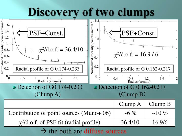 Discovery of two clumps