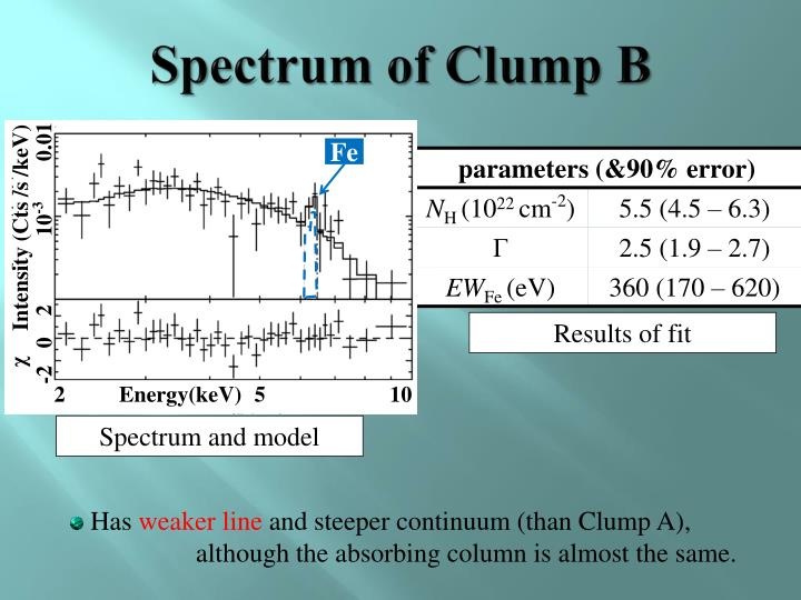 Spectrum of Clump B