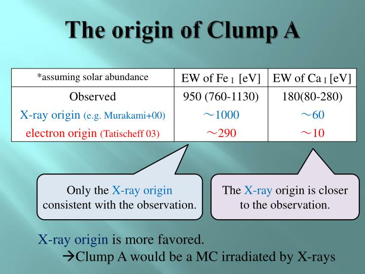 The origin of Clump A