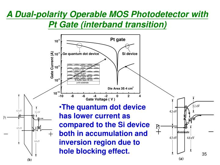 A Dual-polarity Operable MOS Photodetector with Pt Gate (interband transition)