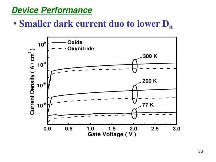 Smaller dark current duo to lower D