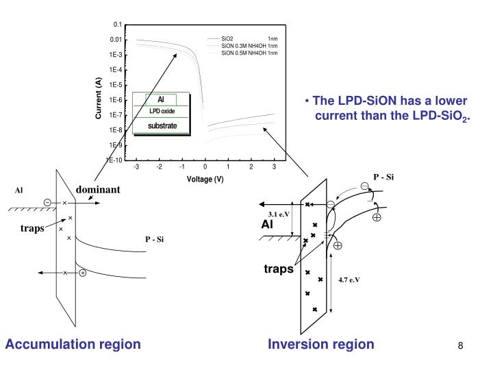 The LPD-SiON has a lower