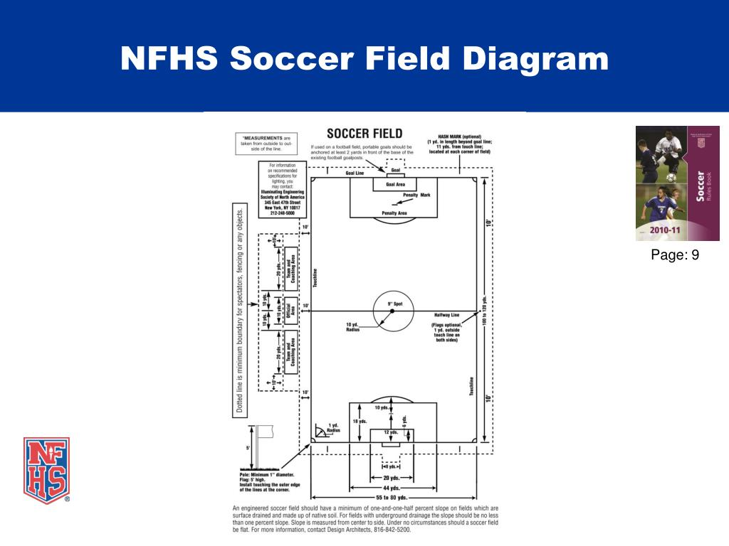 Ppt Nfhs Soccer Goalpost Requirements Powerpoint Presentation Id