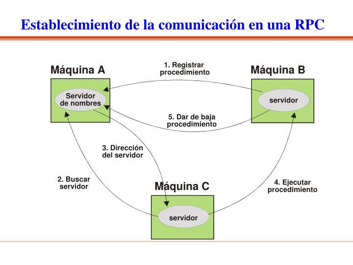 Establecimiento de la comunicación en una RPC