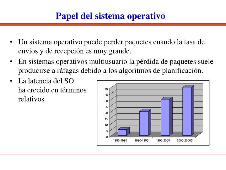 Papel del sistema operativo