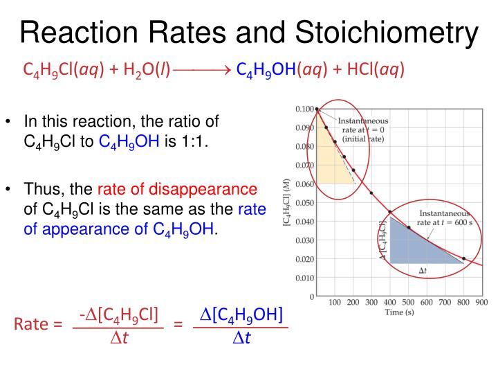 reaction rates and stoichiometry n.