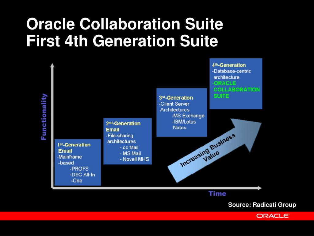 PPT - Steven Levine Vice President Oracle Collaboration