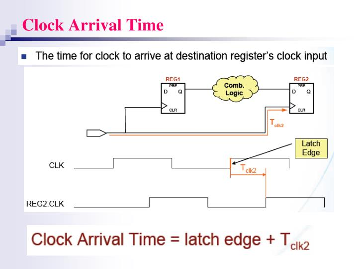 Clock Arrival Time