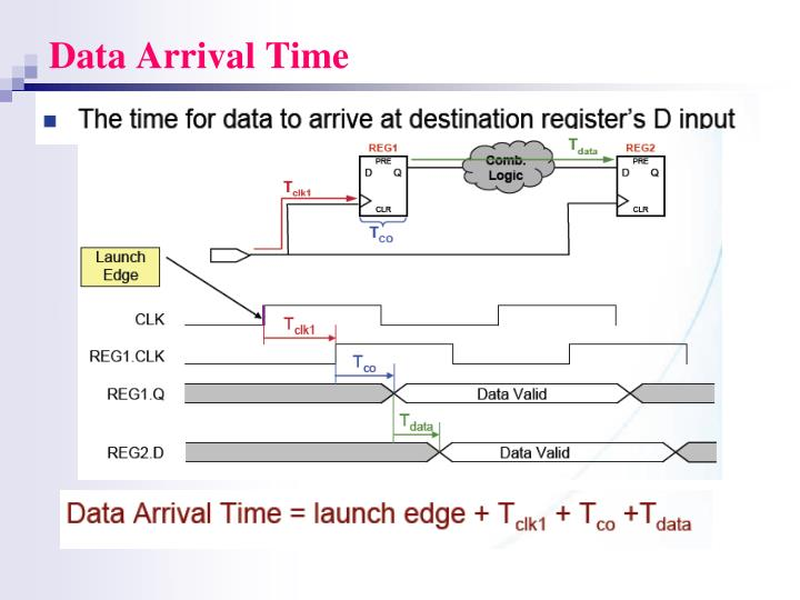 Data Arrival Time