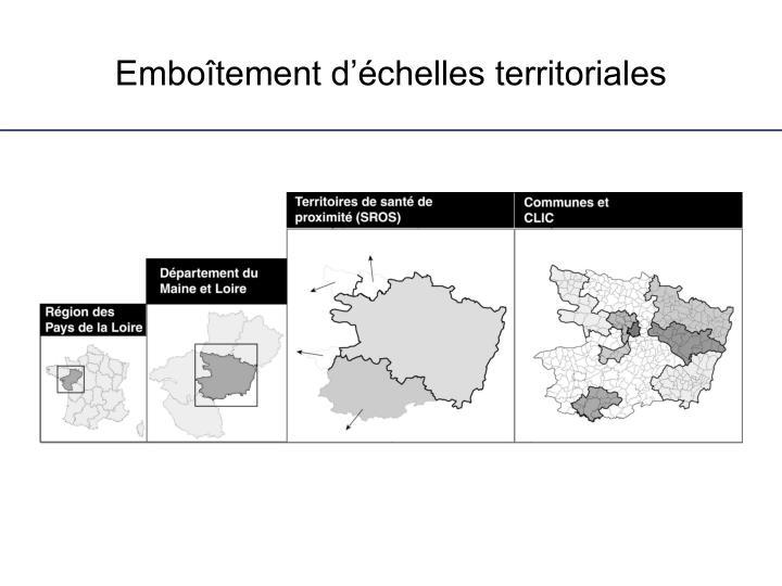 Emboîtement d'échelles territoriales