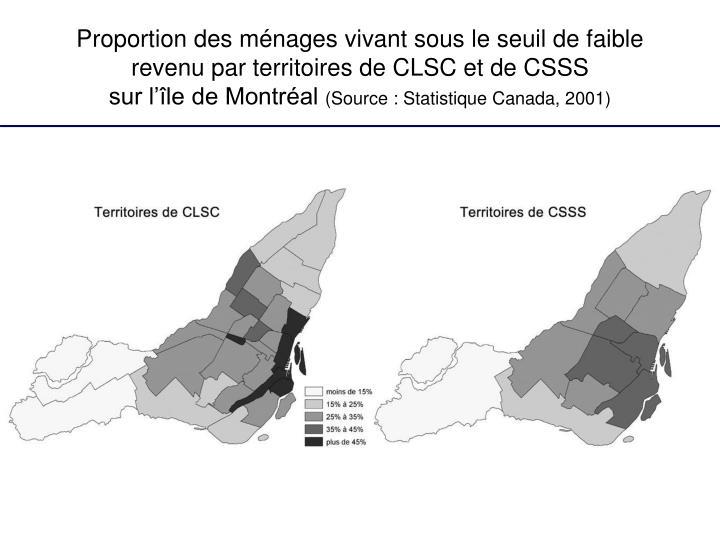 Proportion des ménages vivant sous le seuil de faible revenu par territoires de CLSC et de CSSS