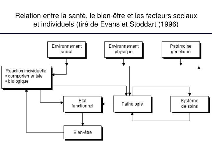 Relation entre la santé, le bien-être et les facteurs sociaux et individuels (tiré de Evans et Stoddart (1996)