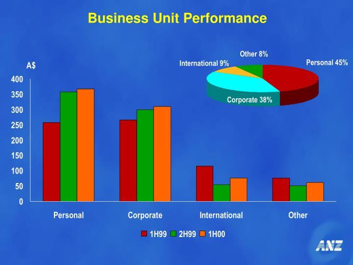 Business Unit Performance