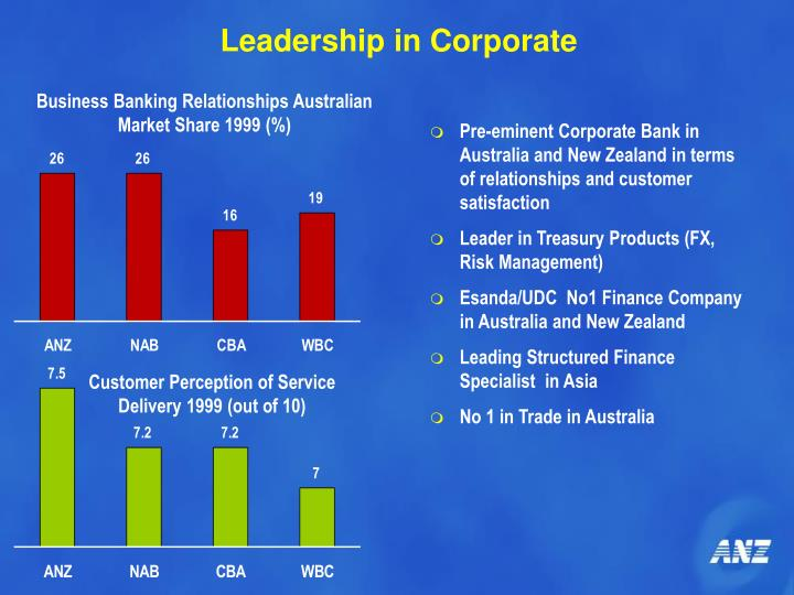 Leadership in Corporate