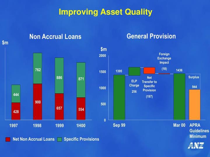 Improving Asset Quality