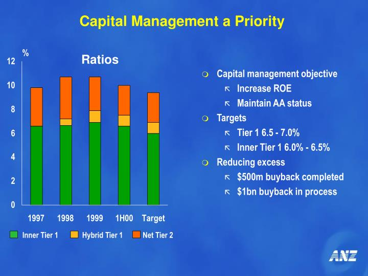 Capital Management a Priority