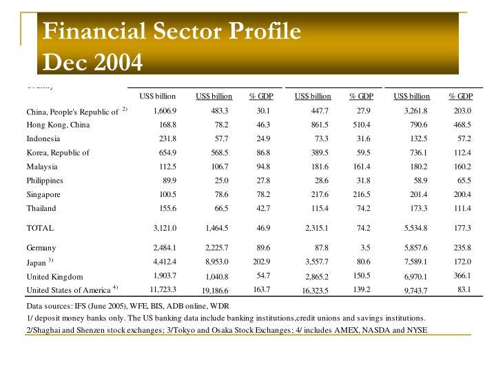 Financial sector profile dec 2004